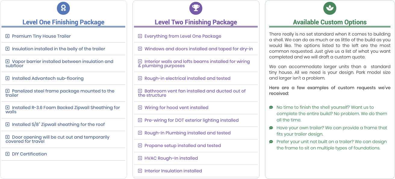 Finish Package Levels Description